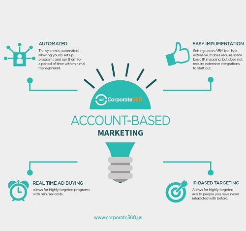What Is Account Based Marketing And Why Do You Need It